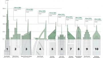 Quali sono gli edifici piu' 'vanitosi' (e alti) al mondo?