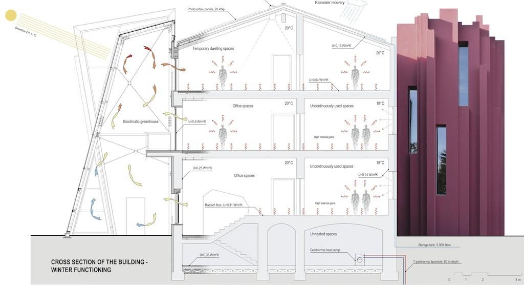 Sezione e schema di funzionamento ex CRE a Chivasso (TO) progetto TME Architects