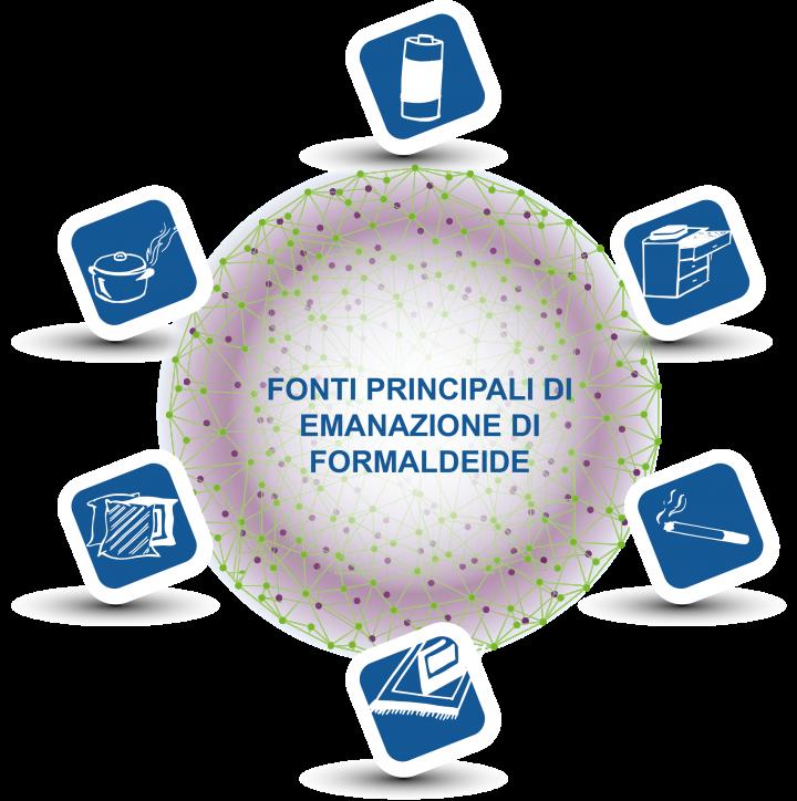FONTI_FORMALDEIDE