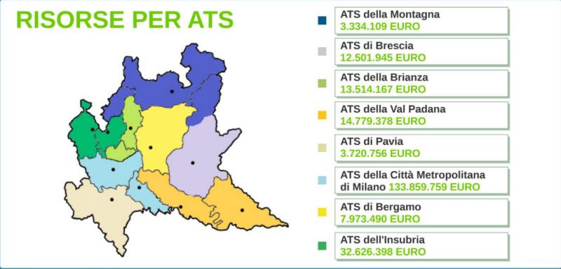 La ripartizione dei fondi (Fonte: Regione Lombardia)