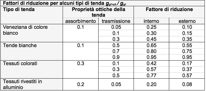 tabella 3