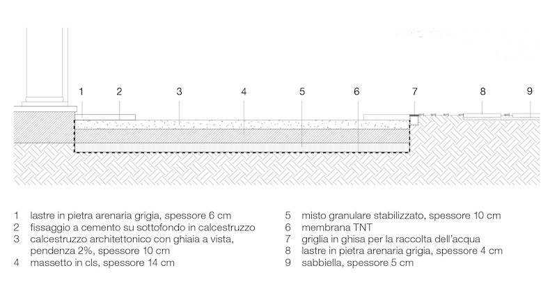 Marsigli 28_FIG 8_Stratigrafia della pavimentazione in calcestruzzo architettonico con ghiaia (Disegno Filippo Marsigli)
