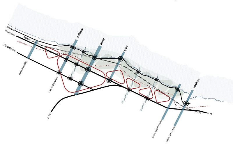 Il fronte sud della litoranea del capoluogo pugliese visto secondo punti e linee di collegamento